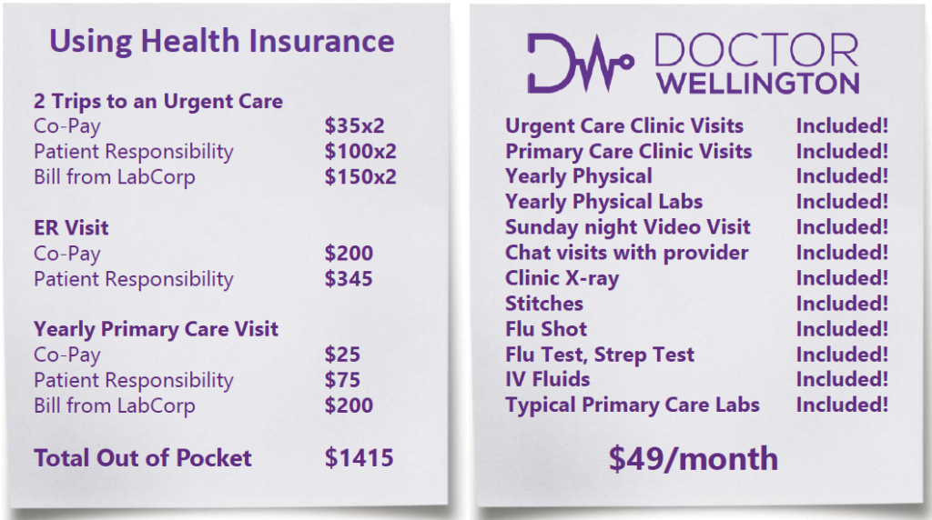 Cost comparison of out-of-pocket costs using traditional insurance vs. Doctor Wellington
