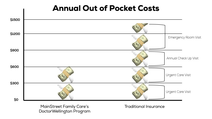 Patients can end up paying close to $1,500 out-of-pocket each year with traditional insurance, whereas with Doctor Wellington, everything you need is covered at just $600 per year.