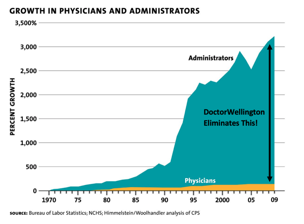 Healthcare administration costs have risen over 3000% in the last 30 years compared to the cost of physicians which has grown roughly 100%